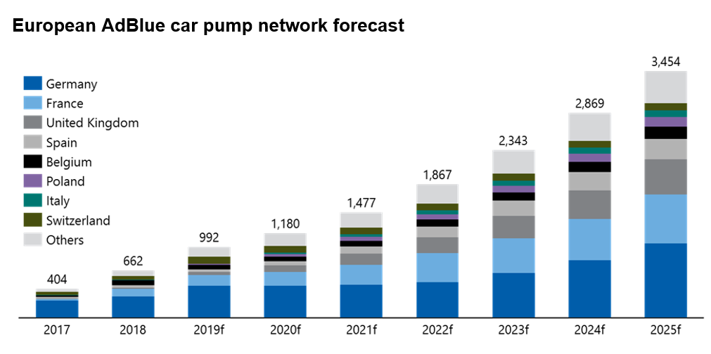 European AdBlue car pump network forecast