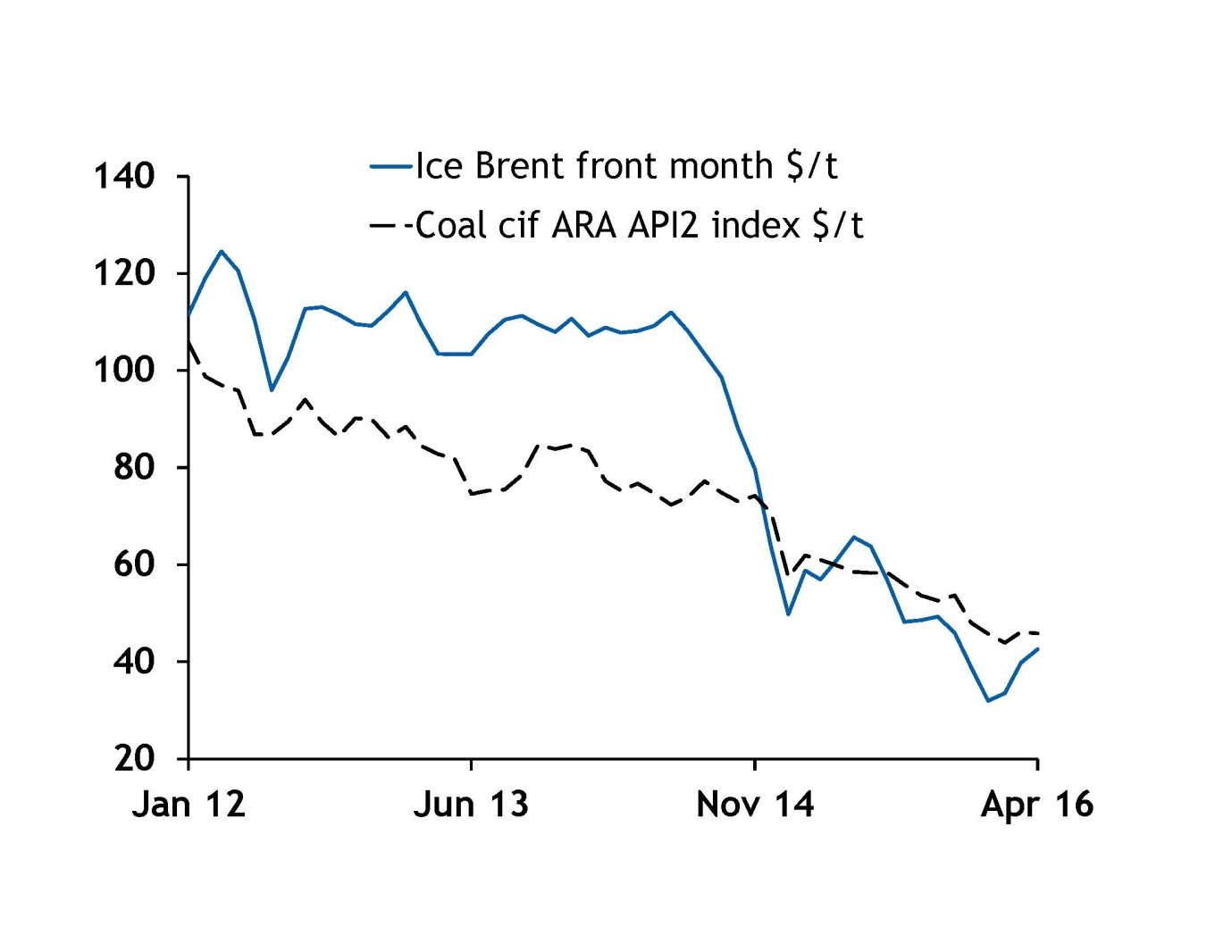 Graph 1: Crude oil and thermal coal prices