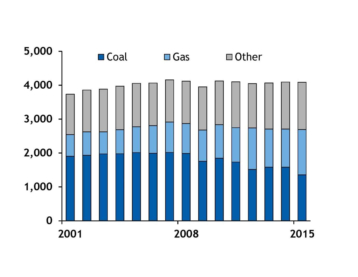 Graph 2: US power generation mix (TWh)