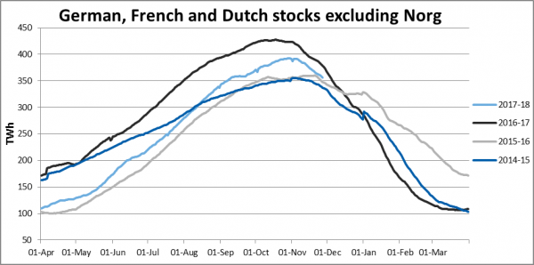 German french and dutch stock graph