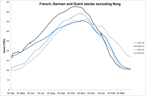 French, German and Dutch stocks excluding Norg
