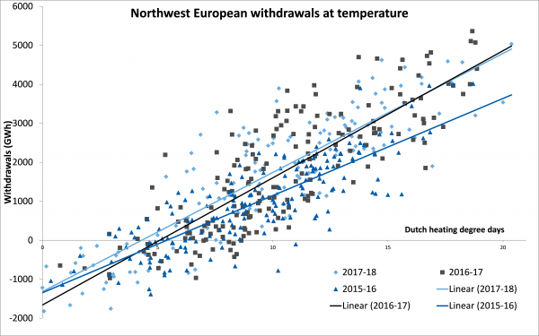 Northeast European withdrawals at temperature