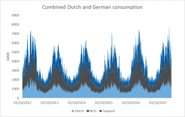 Combined Dutch and German Consumption