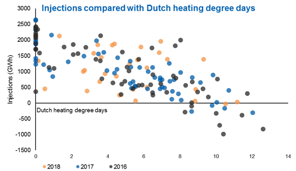 Injections compared with Dutch heating degree days