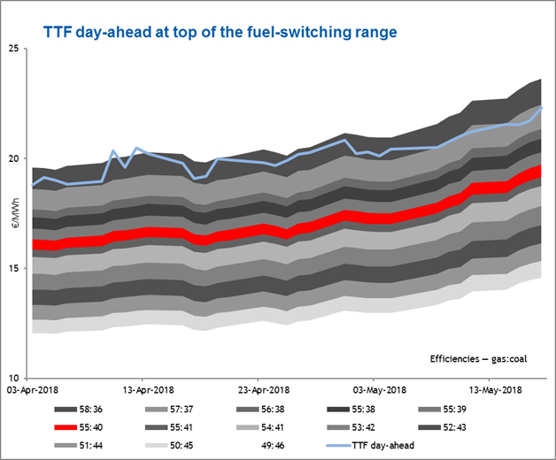 TTF day-ahead at the top of fuel-switching range