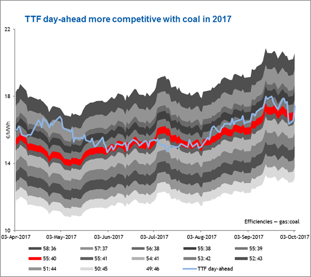 TTF day-ahead more competitive with coal in 2017