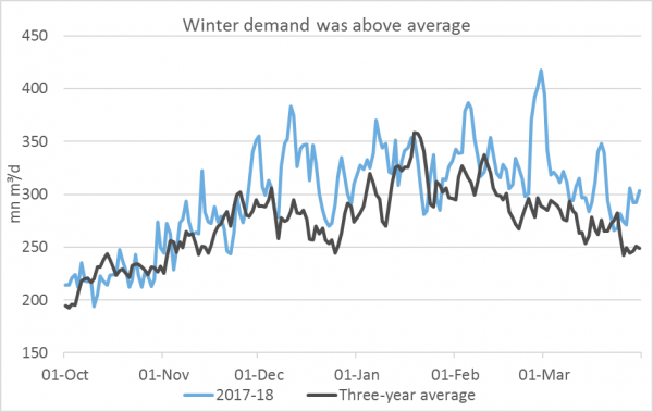 Winter demand was above average