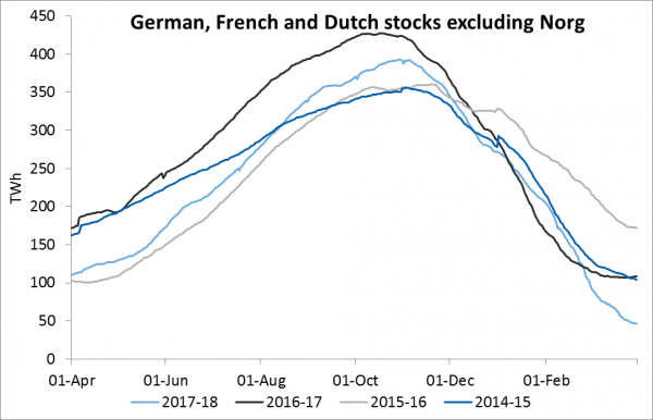 German, French and Dutch stocks excluding Norg