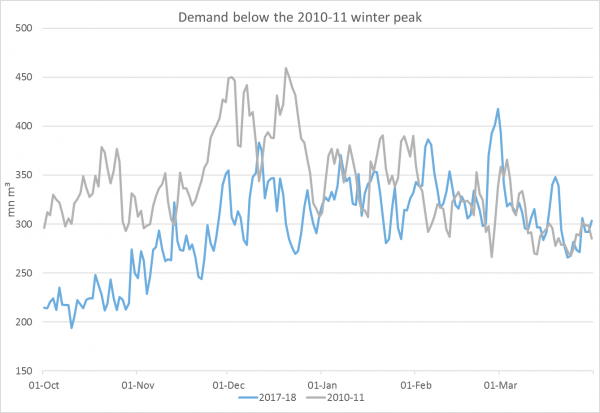 Demand below the 2010-11 winter peak