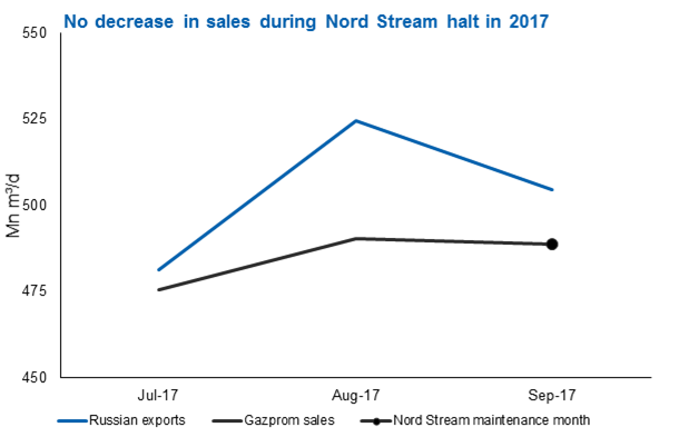 No decrease in sales during Nord Stream halt in 2017