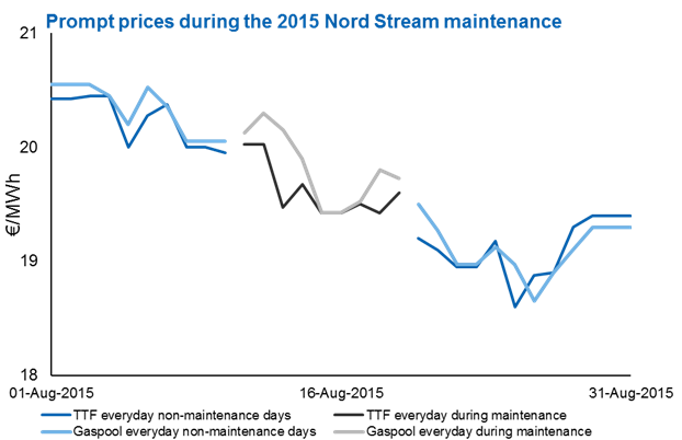 Prompt prices during the 2015 Nord Stream maintenance