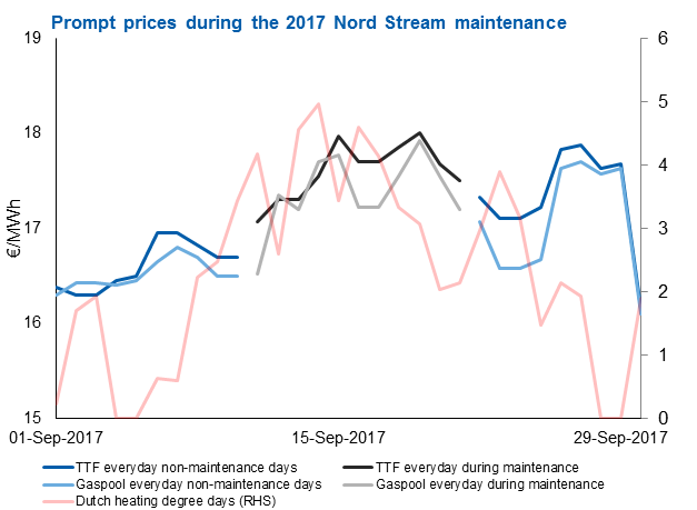 Prompt prices during the 2017 Nord Stream maintenance