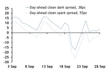 German clean dark and spark spreads in September