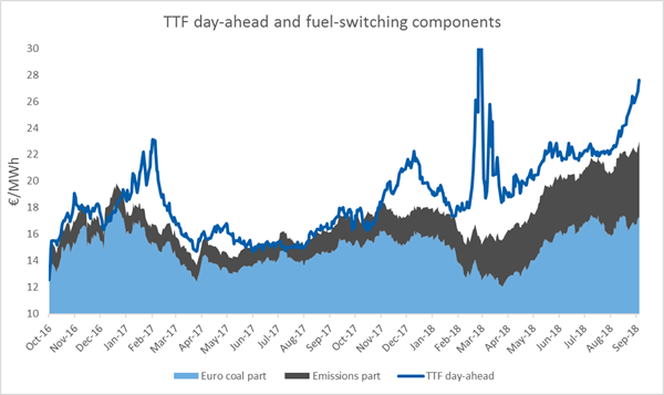 ttf-day-ahead-and-fuel-switching-components-2017-2018