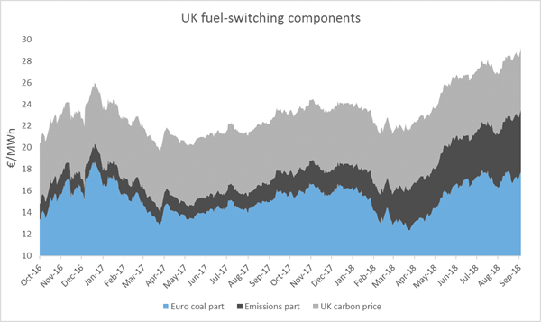 uk-fuel-switching-components-2017-2018