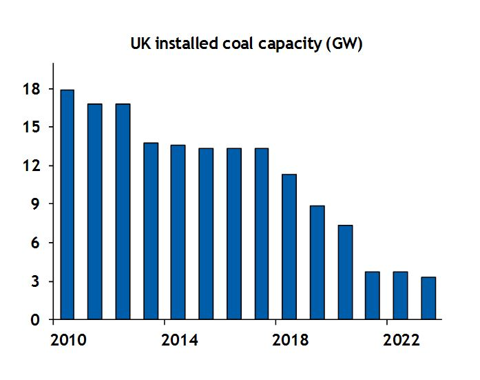 UK installed coal capacity