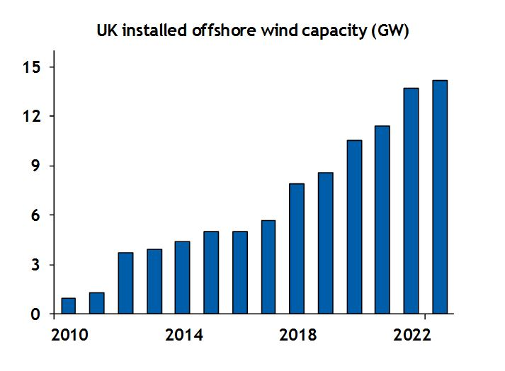 UK installed offshore wind capacity
