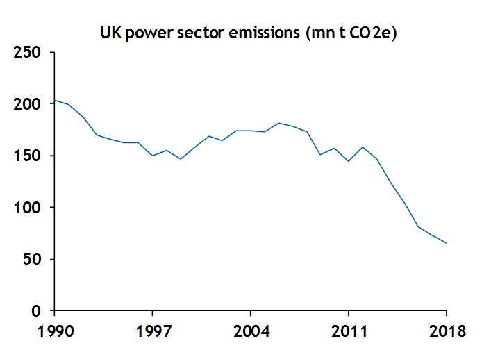 UK power sector emissions