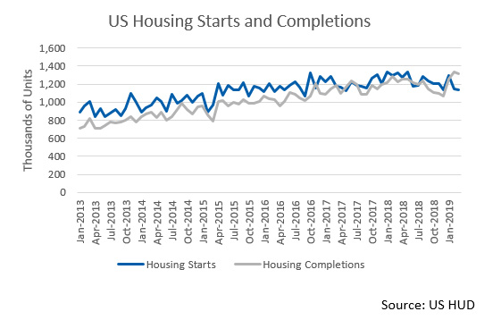 US Housing Starts and Completions