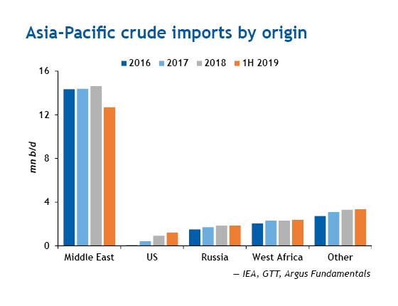 Asia-Pacific crude oil imports by region