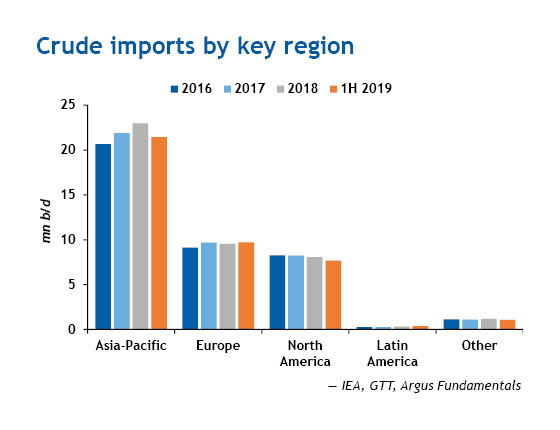 Crude oil imports by key region