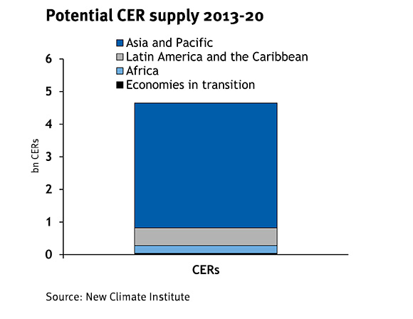 Potential CER supply 2013-20