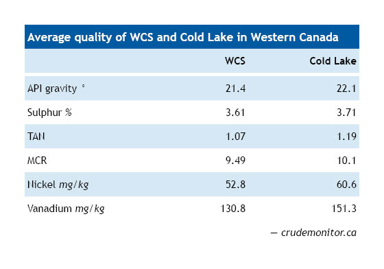 average-quality-of-wcs-and-cold-lake-in-western-canada