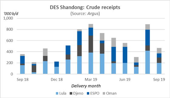 Des Shandong: Crude receipts