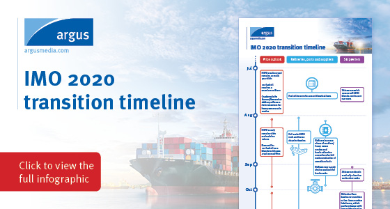 IMO 2020 transition timeline