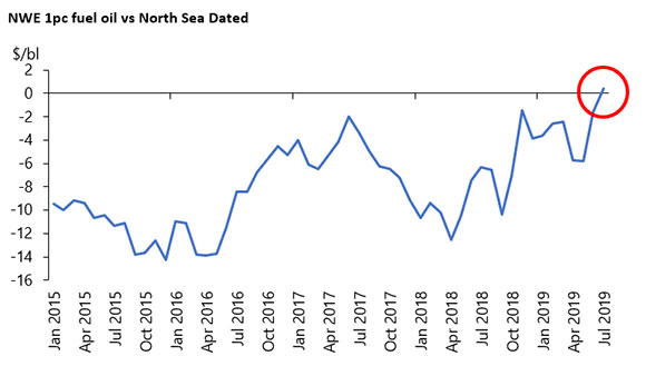 NWE 1pc fuel oil vs North Sea Dated