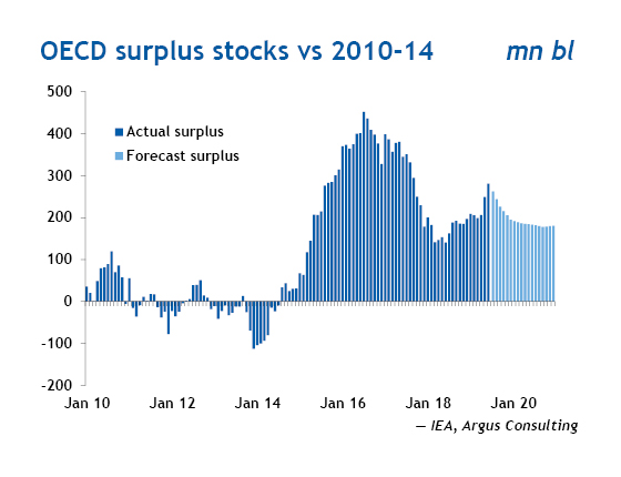 OECD surplus stocks
