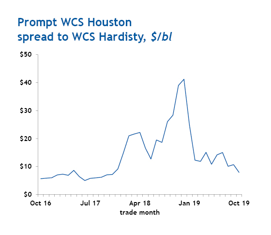 Prompt WCS Houston spread to WCS Hardisty