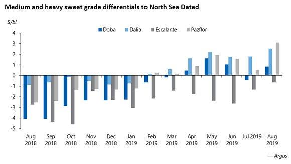 Medium and heavy sweet grade differentials to North Sea Dated