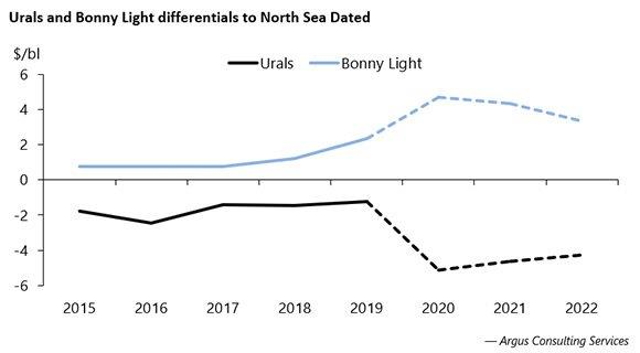 Urals and Bonny Light differentials to North Sea Dated