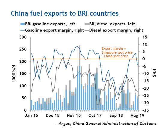 China fuel exports to BRI countries