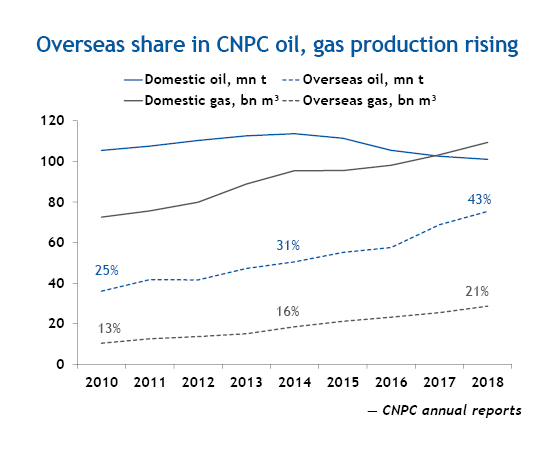 Overseas share in CNPC oil, gas production rising