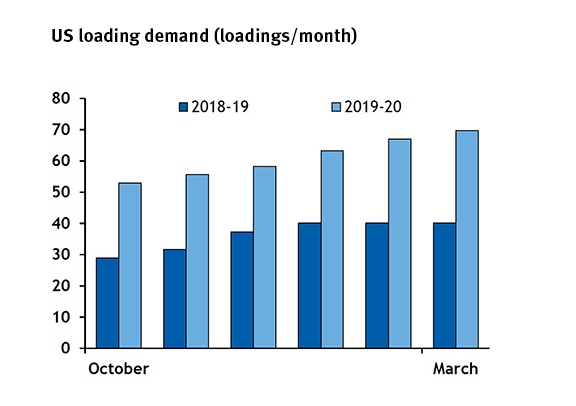 US loading demand