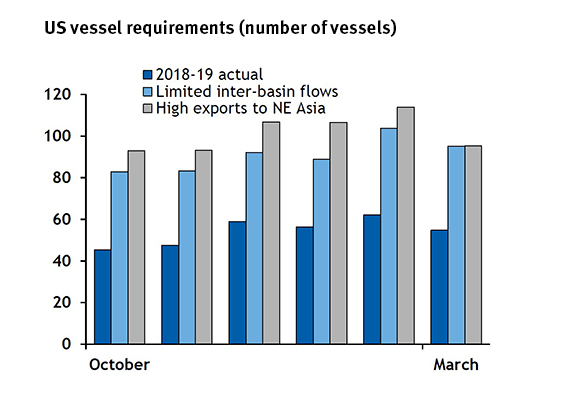 US vessel requirements