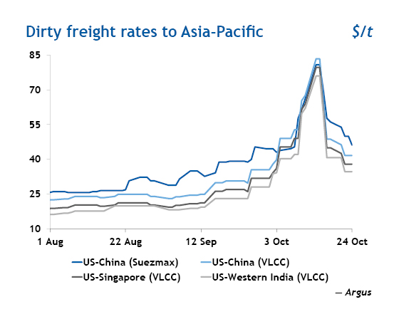 dirty-freight-rates-to-asia-pacific-1