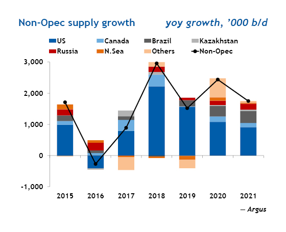 Non-Opec supply growth