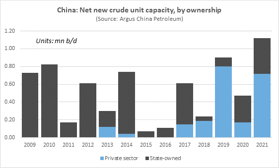 China: Net new crude oil unit capacity, by ownership