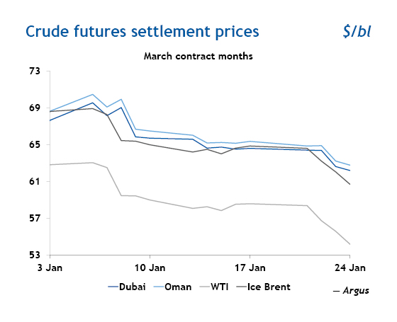 Crude oil futures settlement prices