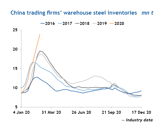China trading firms' warehouse steel inventories