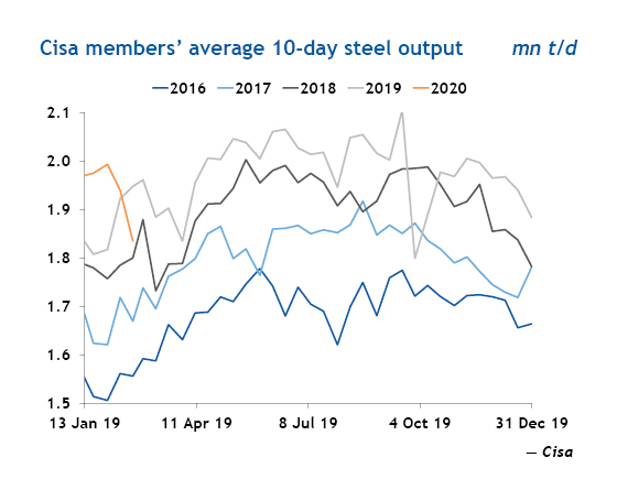Cisa members' average 10-day steel output