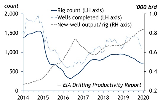 Permian drives shale production