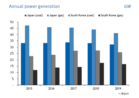 Annual power generation