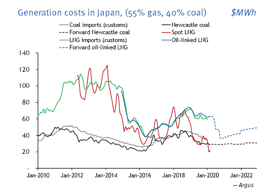 Generation costs in Japan