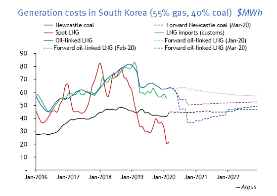 Generation costs in South Korea