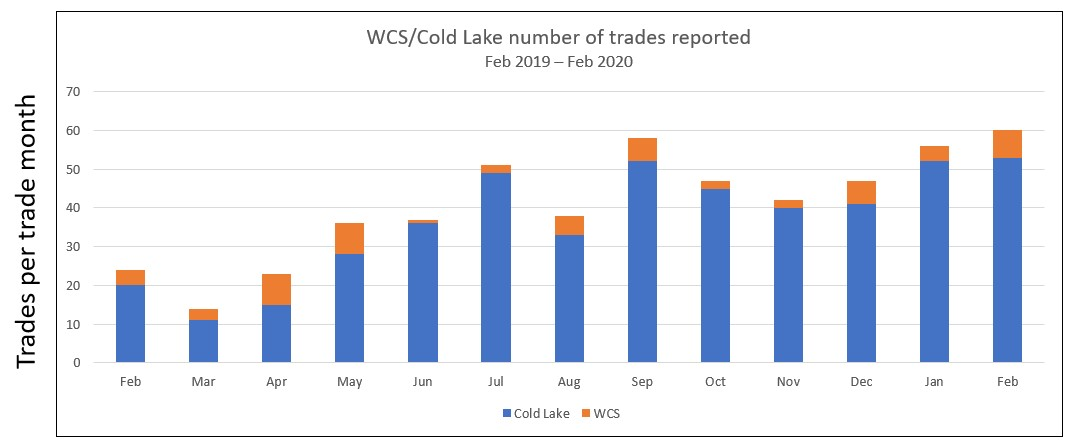 WCS/Cold Lake number of trades reported