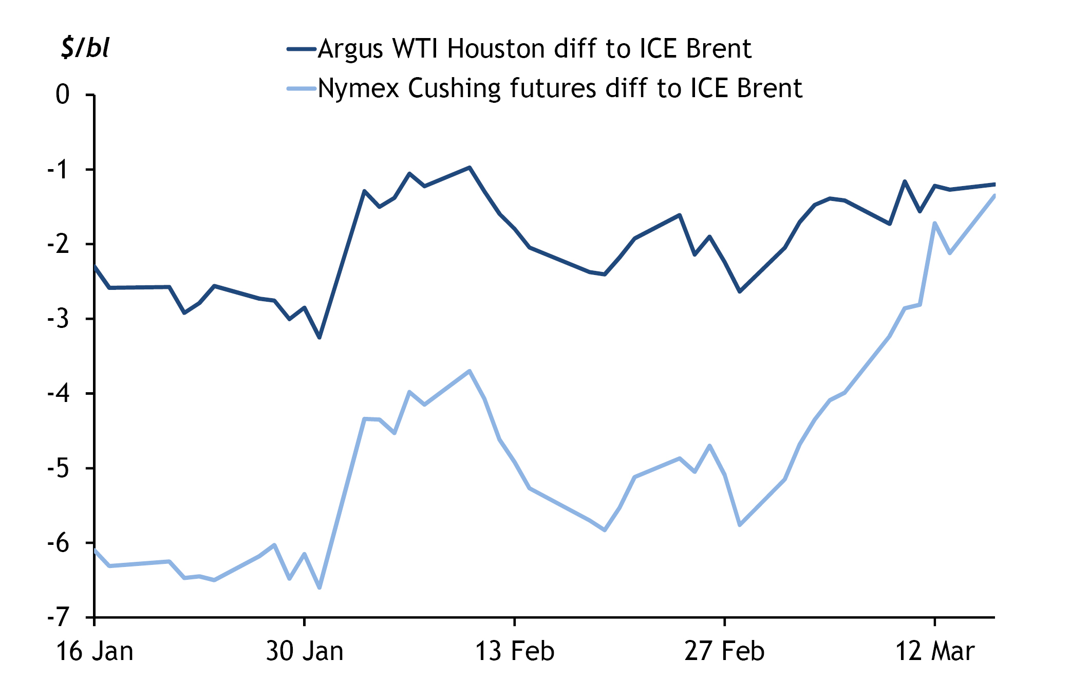 Nymex Cushing Futures and Argus WTI Houston vs Ice Brent